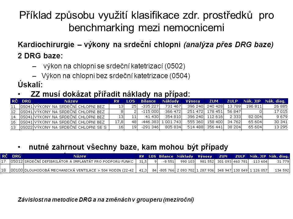 Příklad způsobu využití klasifikace zdr. prostředků pro benchmarking mezi nemocnicemi Kardiochirurgie – výkony na srdeční chlopni (analýza přes DRG ba