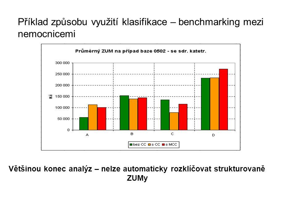 Příklad způsobu využití klasifikace – benchmarking mezi nemocnicemi Většinou konec analýz – nelze automaticky rozklíčovat strukturovaně ZUMy