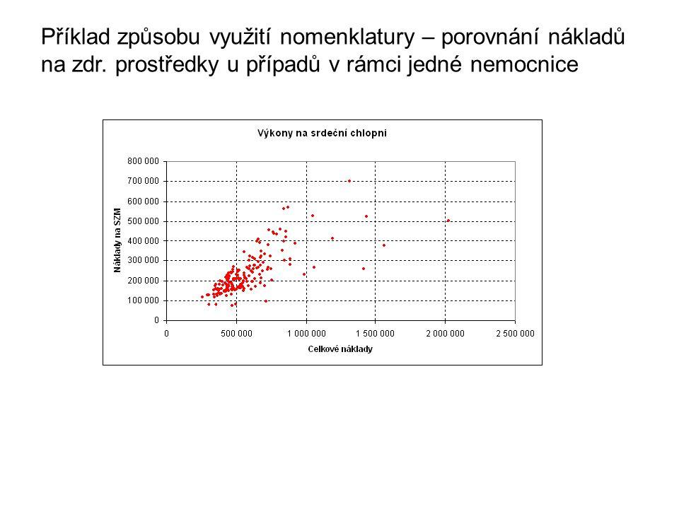 Příklad způsobu využití nomenklatury – porovnání nákladů na zdr. prostředky u případů v rámci jedné nemocnice