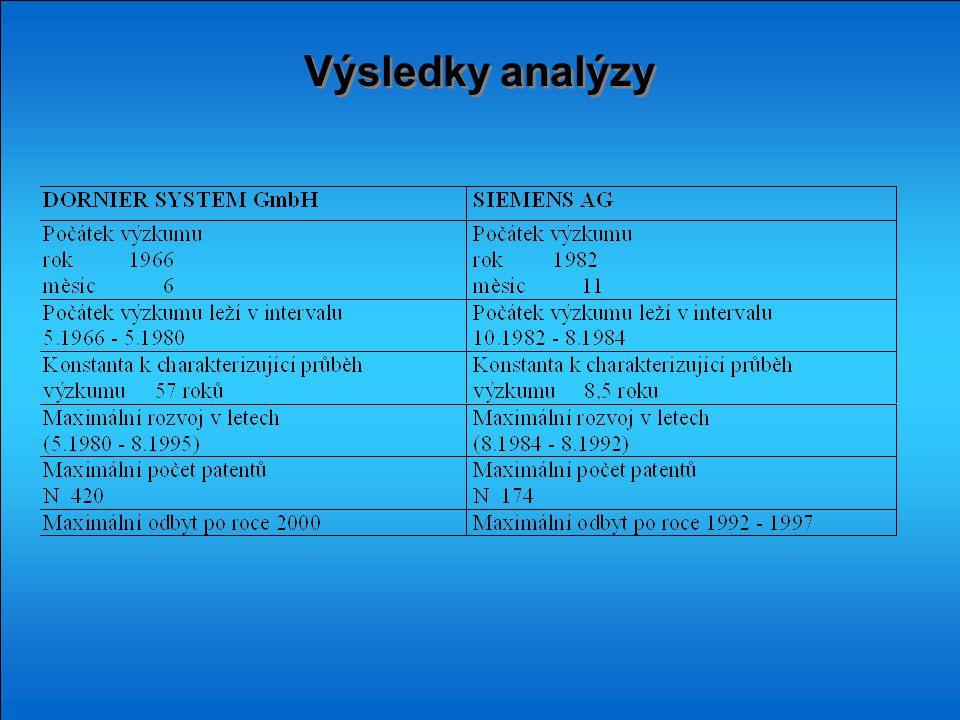 Výsledky analýzy