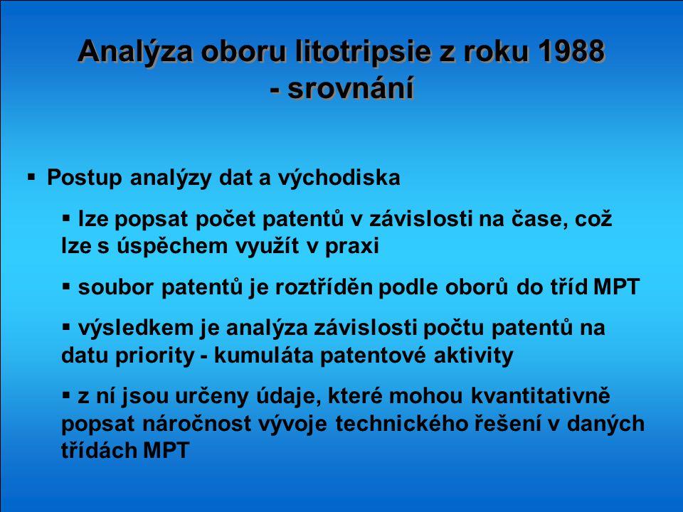 Analýza oboru litotripsie z roku 1988 - srovnání Analýza oboru litotripsie z roku 1988 - srovnání  Postup analýzy dat a východiska  lze popsat počet patentů v závislosti na čase, což lze s úspěchem využít v praxi  soubor patentů je roztříděn podle oborů do tříd MPT  výsledkem je analýza závislosti počtu patentů na datu priority - kumuláta patentové aktivity  z ní jsou určeny údaje, které mohou kvantitativně popsat náročnost vývoje technického řešení v daných třídách MPT