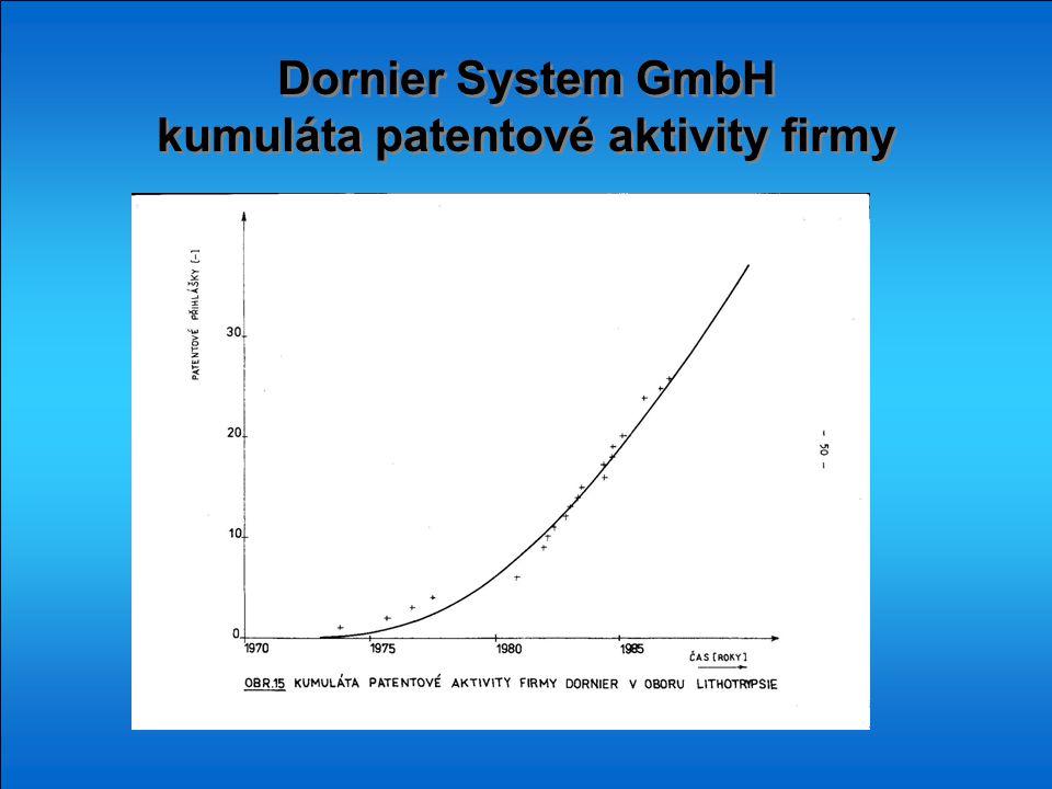 Dornier System GmbH kumuláta patentové aktivity firmy Dornier System GmbH kumuláta patentové aktivity firmy