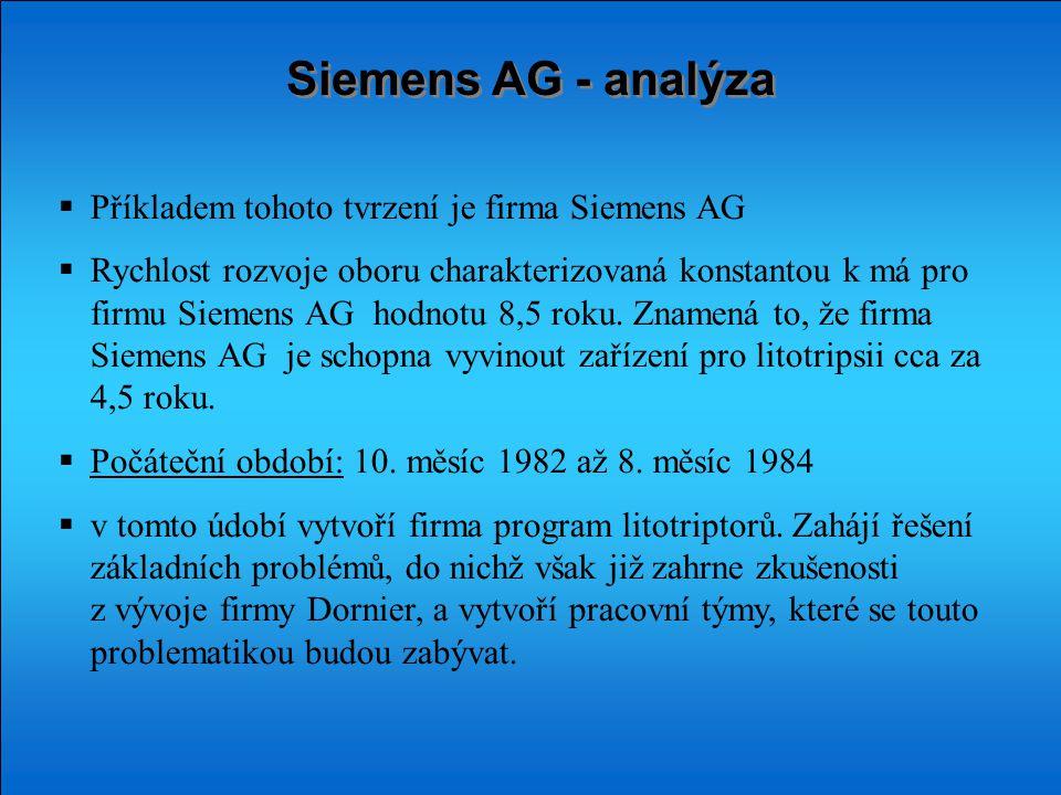 Siemens AG - analýza  Příkladem tohoto tvrzení je firma Siemens AG  Rychlost rozvoje oboru charakterizovaná konstantou k má pro firmu Siemens AG hodnotu 8,5 roku.