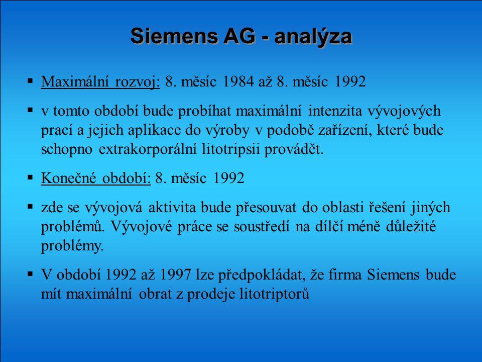 Siemens AG - analýza  Maximální rozvoj: 8. měsíc 1984 až 8.
