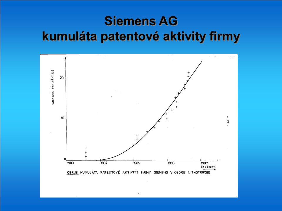 Siemens AG kumuláta patentové aktivity firmy Siemens AG kumuláta patentové aktivity firmy