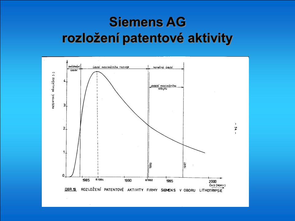 Siemens AG rozložení patentové aktivity Siemens AG rozložení patentové aktivity