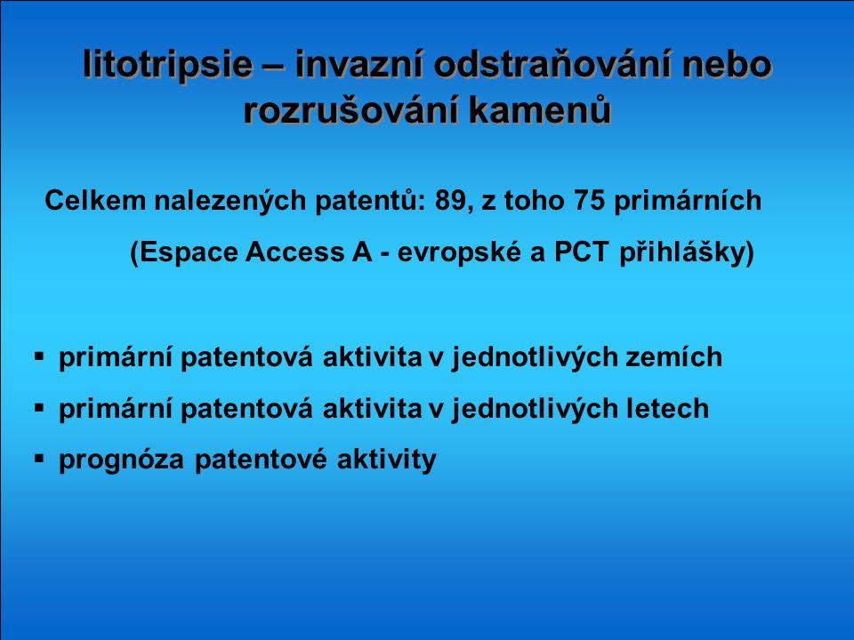litotripsie – invazní odstraňování nebo rozrušování kamenů  primární patentová aktivita v jednotlivých zemích  primární patentová aktivita v jednotlivých letech  prognóza patentové aktivity Celkem nalezených patentů: 89, z toho 75 primárních (Espace Access A - evropské a PCT přihlášky)