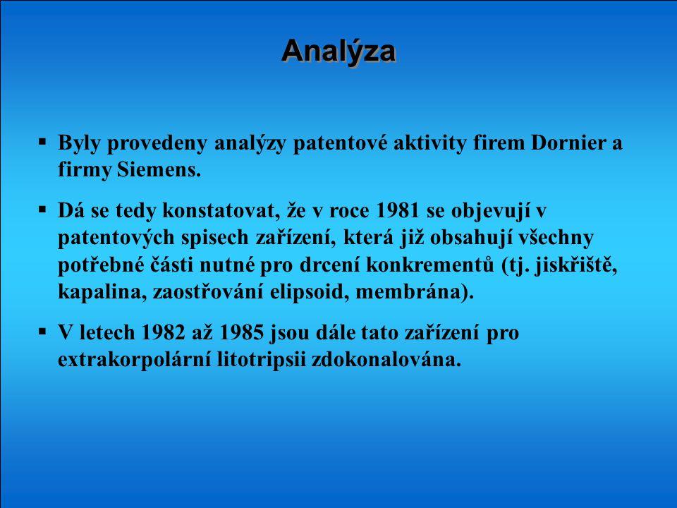 Analýza  Byly provedeny analýzy patentové aktivity firem Dornier a firmy Siemens.