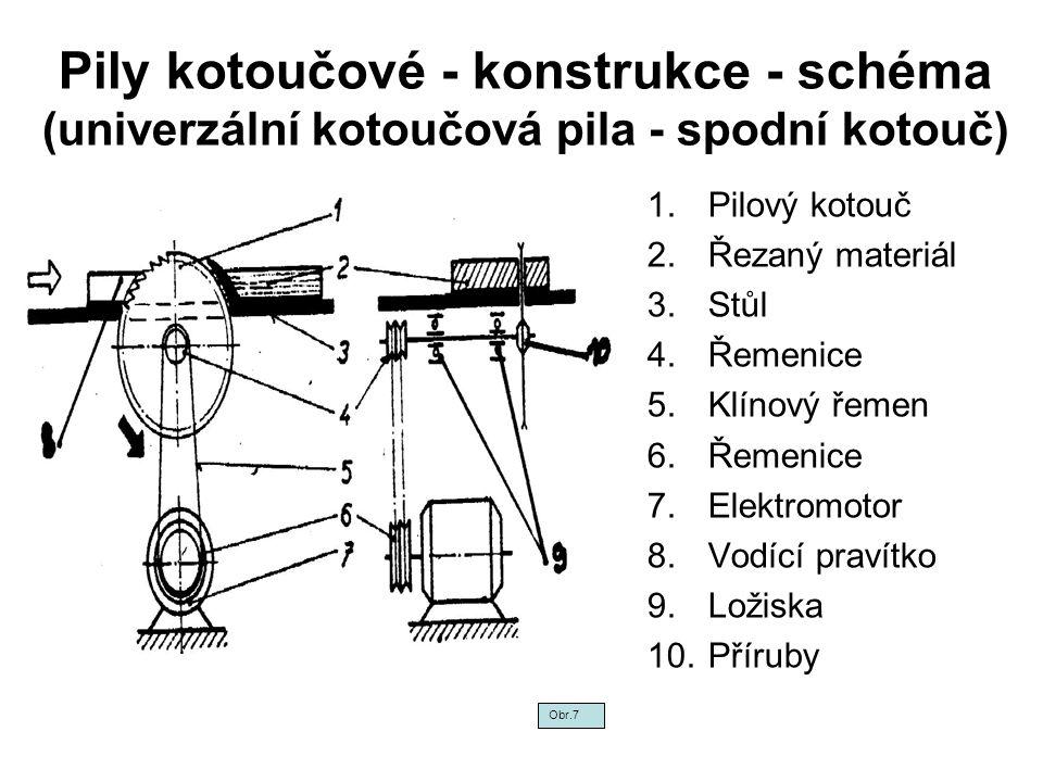 Pily kotoučové - konstrukce - schéma (univerzální kotoučová pila - spodní kotouč) 1.Pilový kotouč 2.Řezaný materiál 3.Stůl 4.Řemenice 5.Klínový řemen