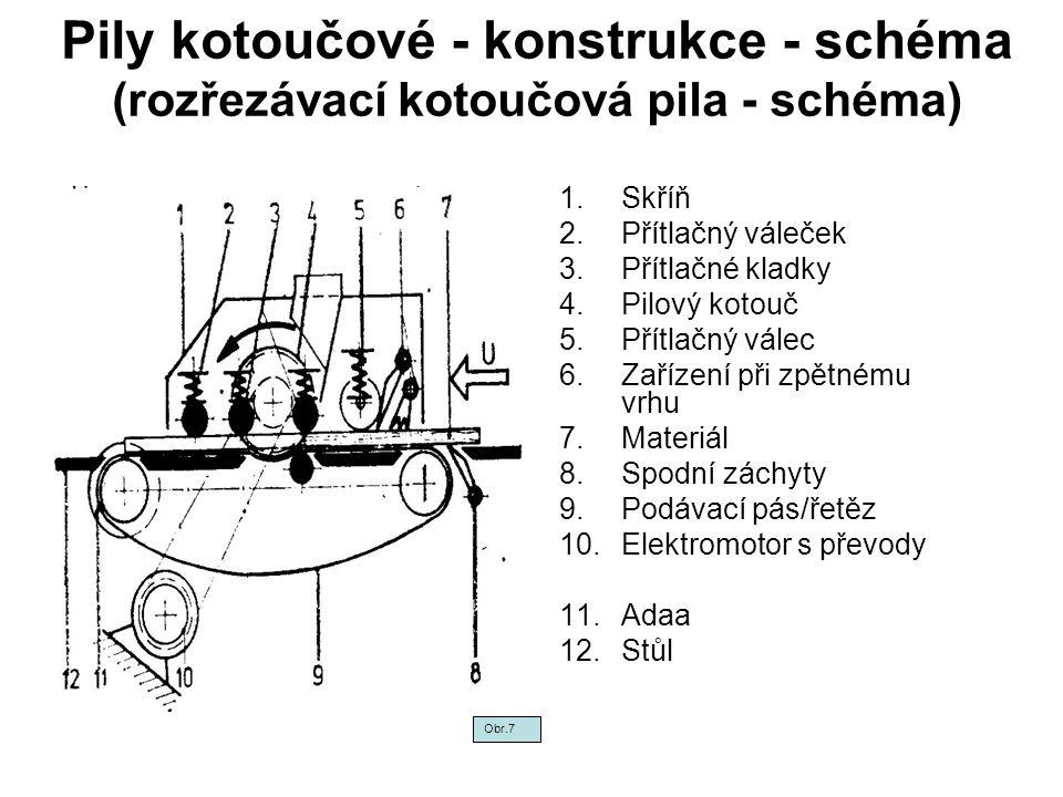 Pily kotoučové - konstrukce - schéma (rozřezávací kotoučová pila - schéma) 1.Skříň 2.Přítlačný váleček 3.Přítlačné kladky 4.Pilový kotouč 5.Přítlačný