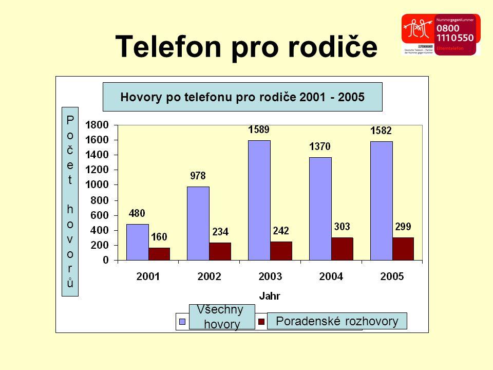 Telefon pro rodiče Hovory po telefonu pro rodiče 2001 - 2005 Počet hovorůPočet hovorů Všechny hovory Poradenské rozhovory