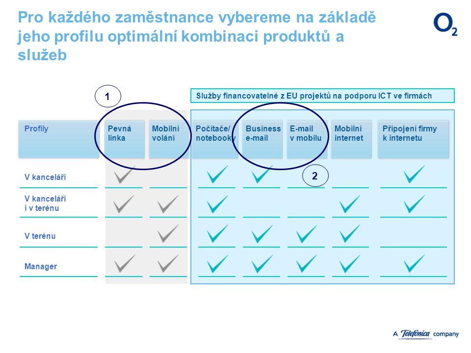 Pro každého zaměstnance vybereme na základě jeho profilu optimální kombinaci produktů a služeb ŘešeníPopis profilůReference Profily V kanceláři V kanceláři i v terénu V terénu Manager Pevná linka Mobilní volání Počítače/ notebooky Business e-mail E-mail v mobilu Mobilní internet Připojení firmy k internetu Výsledný efekt Služby financovatelné z EU projektů na podporu ICT ve firmách 1 2