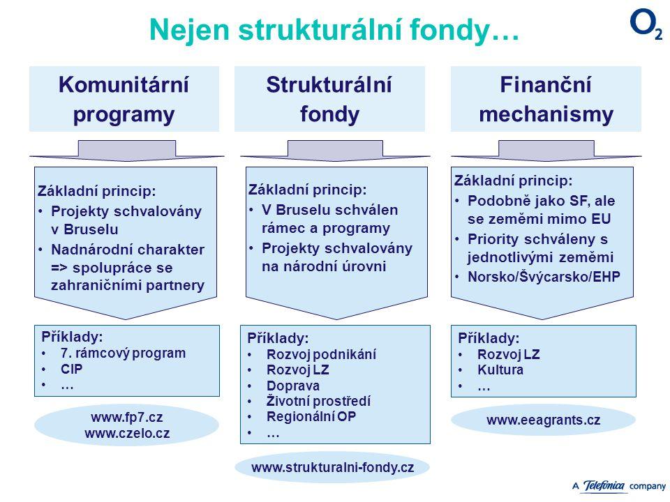 Nejen strukturální fondy… Komunitární programy Příklady: 7. rámcový program CIP … Základní princip: Projekty schvaloványv Bruselu Nadnárodní charakter