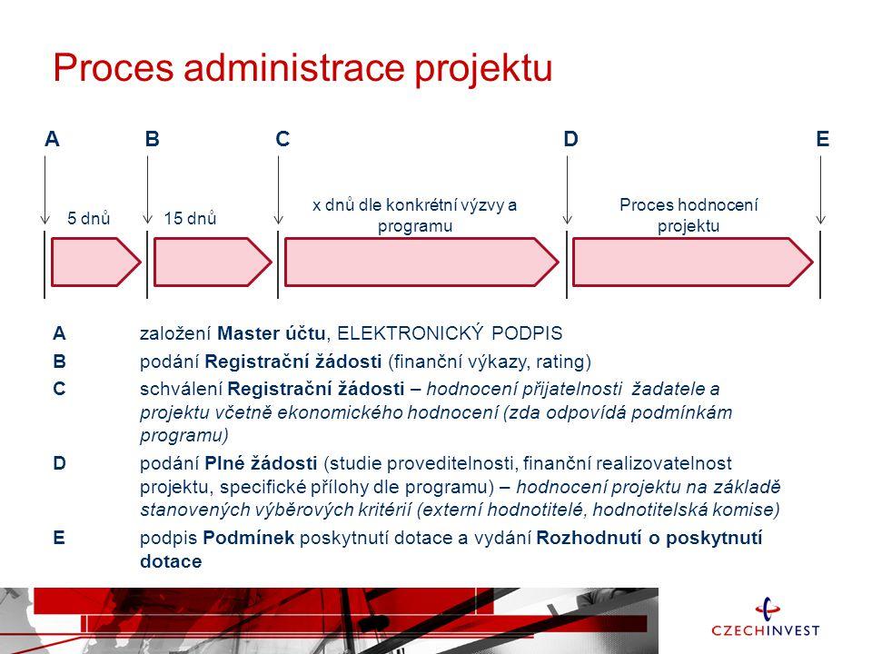 Proces administrace projektu Azaložení Master účtu, ELEKTRONICKÝ PODPIS Bpodání Registrační žádosti (finanční výkazy, rating) Cschválení Registrační žádosti – hodnocení přijatelnosti žadatele a projektu včetně ekonomického hodnocení (zda odpovídá podmínkám programu) Dpodání Plné žádosti (studie proveditelnosti, finanční realizovatelnost projektu, specifické přílohy dle programu) – hodnocení projektu na základě stanovených výběrových kritérií (externí hodnotitelé, hodnotitelská komise) Epodpis Podmínek poskytnutí dotace a vydání Rozhodnutí o poskytnutí dotace A B C D E 5 dnů15 dnů x dnů dle konkrétní výzvy a programu Proces hodnocení projektu