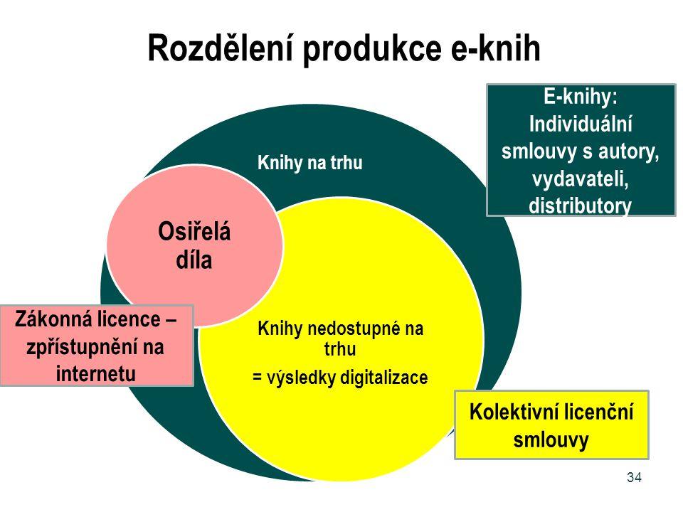 Rozdělení produkce e-knih Knihy na trhu Knihy nedostupné na trhu = výsledky digitalizace 34 Kolektivní licenční smlouvy E-knihy: Individuální smlouvy