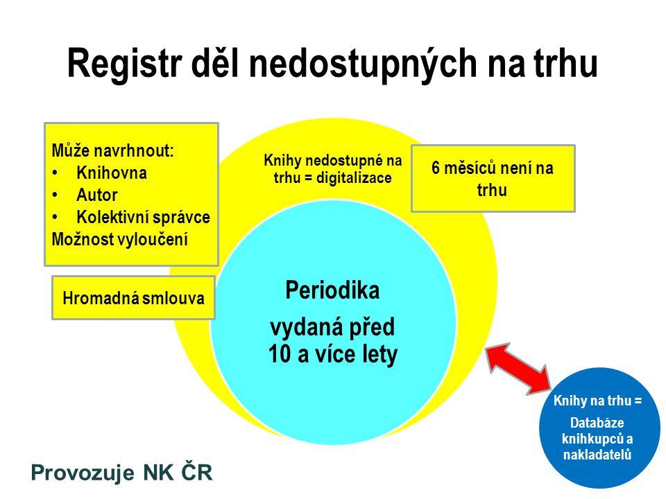 Registr děl nedostupných na trhu Knihy nedostupné na trhu = digitalizace Periodika vydaná před 10 a více lety 36 6 měsíců není na trhu Hromadná smlouv
