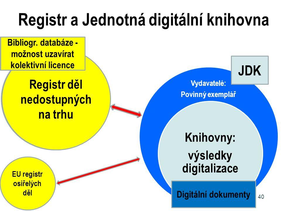 Registr a Jednotná digitální knihovna Vydavatelé: Povinný exemplář Knihovny: výsledky digitalizace 40 Registr děl nedostupných na trhu Bibliogr. datab