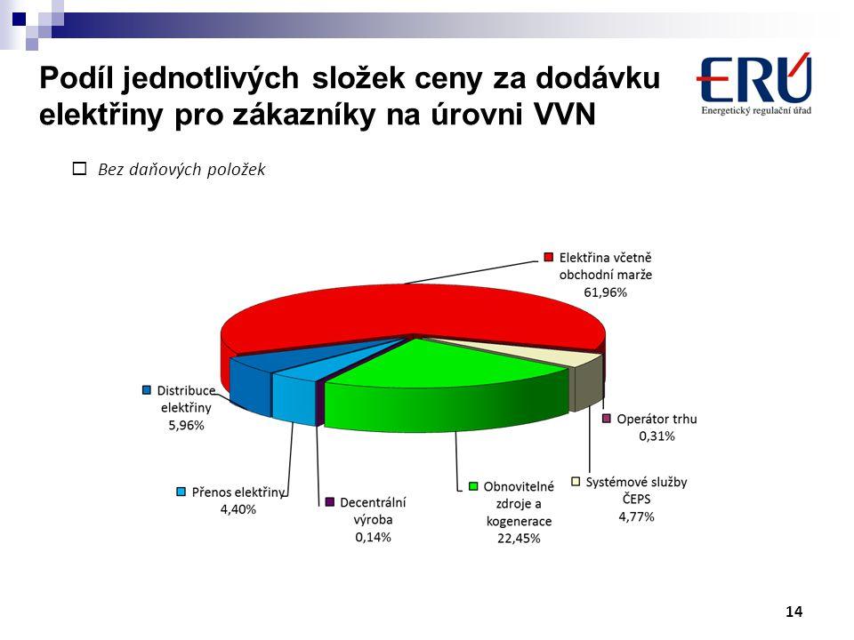  Bez daňových položek Podíl jednotlivých složek ceny za dodávku elektřiny pro zákazníky na úrovni VVN 14