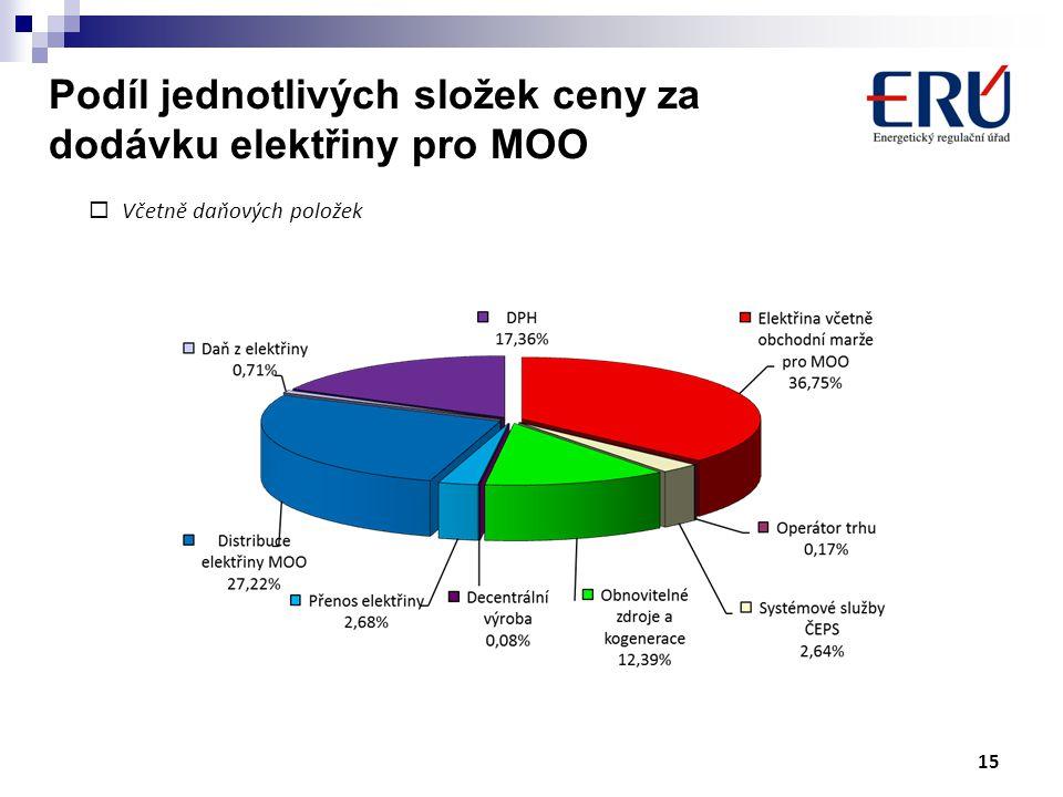  Včetně daňových položek Podíl jednotlivých složek ceny za dodávku elektřiny pro MOO 15