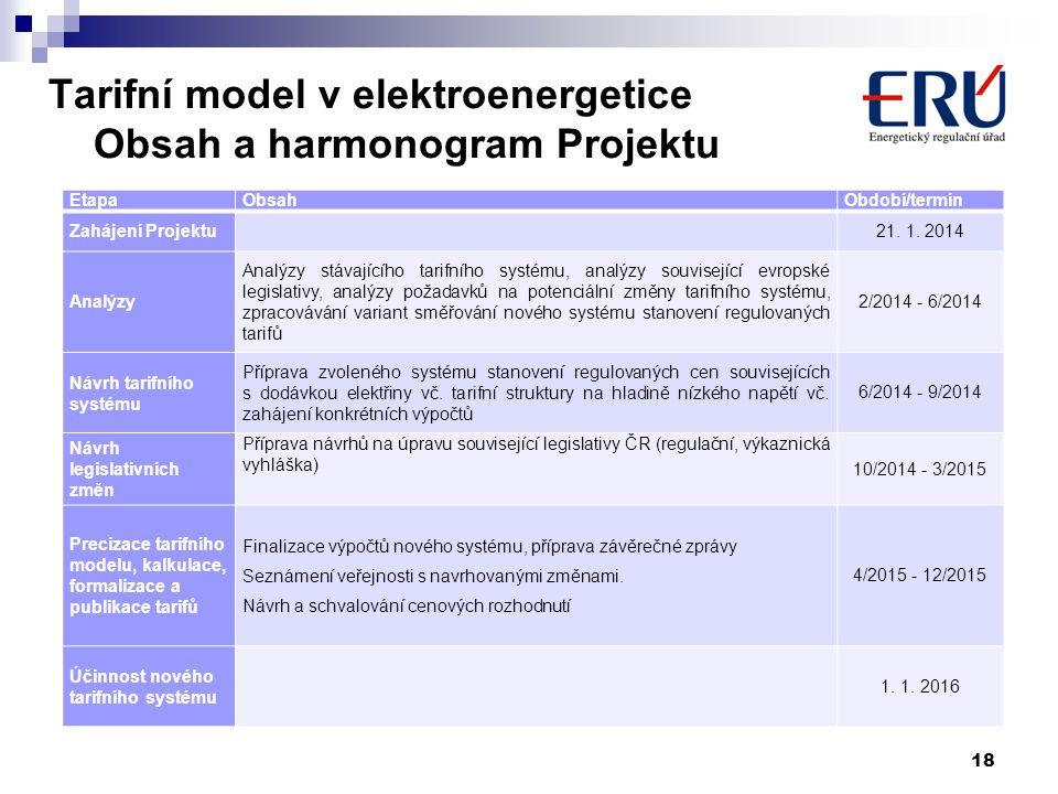Tarifní model v elektroenergetice Obsah a harmonogram Projektu 18 EtapaObsahObdobí/termín Zahájení Projektu 21. 1. 2014 Analýzy Analýzy stávajícího ta