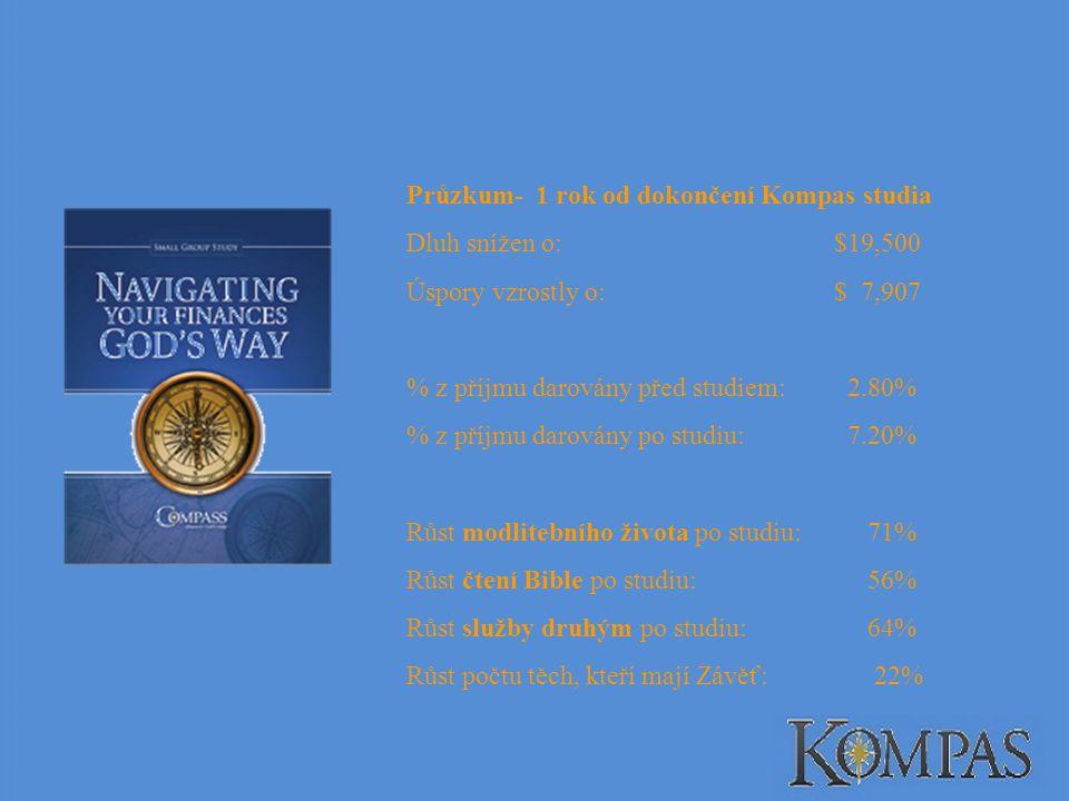 Průzkum- 1 rok od dokončení Kompas studia Dluh snížen o:$19,500 Úspory vzrostly o:$ 7,907 % z příjmu darovány před studiem: 2.80% % z příjmu darovány po studiu: 7.20% Růst modlitebního života po studiu: 71% Růst čtení Bible po studiu: 56% Růst služby druhým po studiu: 64% Růst počtu těch, kteří mají Závěť: 22%