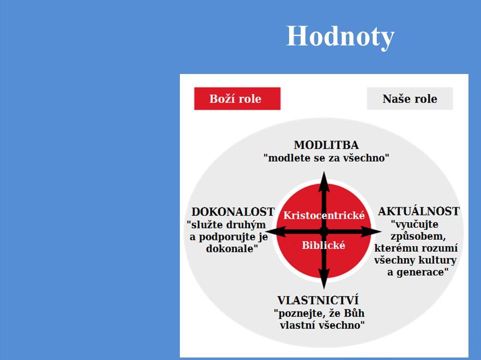 Hodnoty