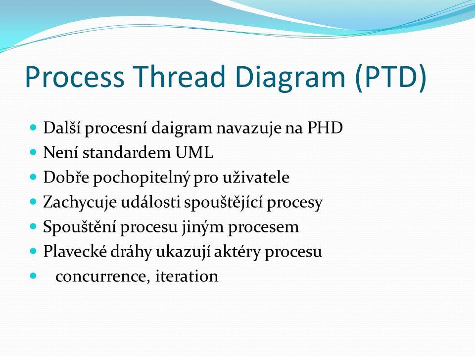 Process Thread Diagram (PTD) Další procesní daigram navazuje na PHD Není standardem UML Dobře pochopitelný pro uživatele Zachycuje události spouštějící procesy Spouštění procesu jiným procesem Plavecké dráhy ukazují aktéry procesu concurrence, iteration