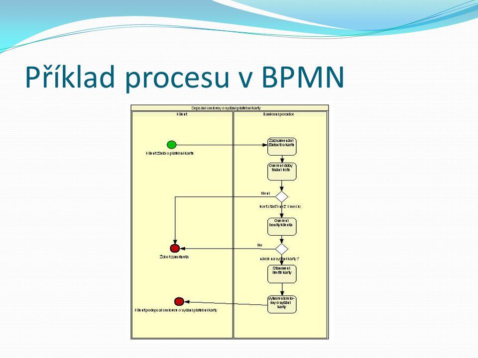 Příklad procesu v BPMN