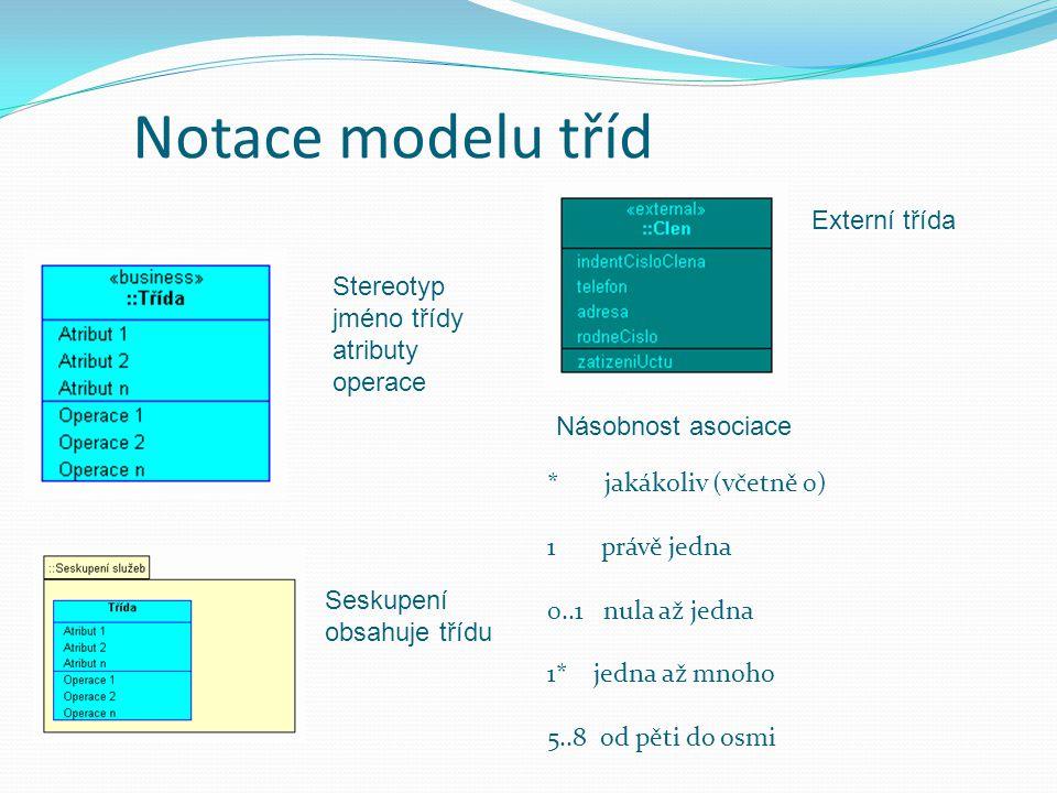 Notace modelu tříd Stereotyp jméno třídy atributy operace Seskupení obsahuje třídu Externí třída Násobnost asociace * jakákoliv (včetně 0) 1 právě jedna 0..1 nula až jedna 1* jedna až mnoho 5..8 od pěti do osmi