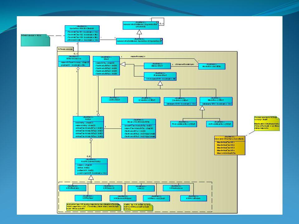 Komponenta Samostatně spustitelná část kódu Poskytuje souhrn služeb Forma černé skříňky Fomunikace s jinými komponentami pomocí rozhraní