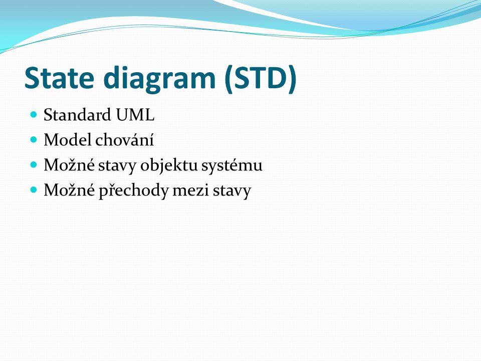 State diagram (STD) Standard UML Model chování Možné stavy objektu systému Možné přechody mezi stavy