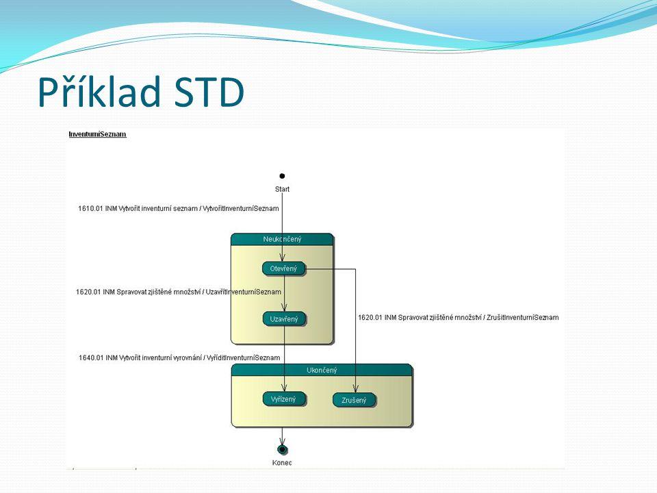 Příklad STD