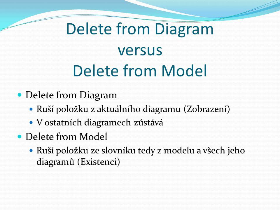 Delete from Diagram versus Delete from Model Delete from Diagram Ruší položku z aktuálního diagramu (Zobrazení) V ostatních diagramech zůstává Delete from Model Ruší položku ze slovníku tedy z modelu a všech jeho diagramů (Existenci)