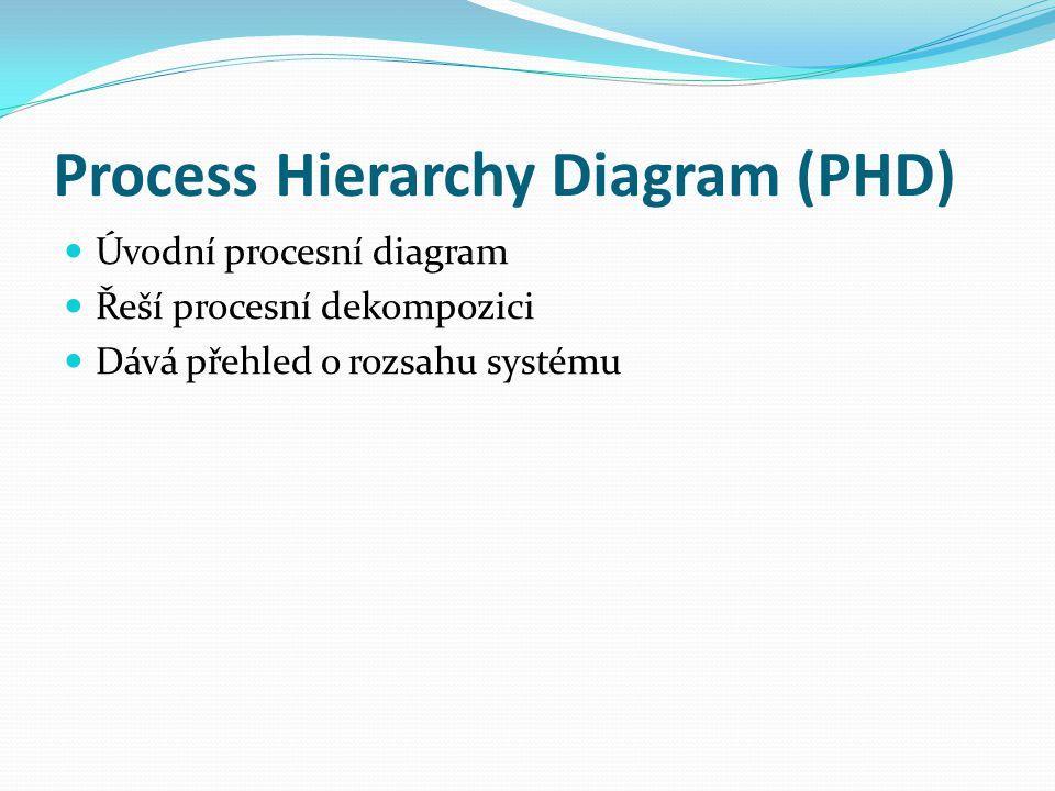 Process Hierarchy Diagram (PHD) Úvodní procesní diagram Řeší procesní dekompozici Dává přehled o rozsahu systému