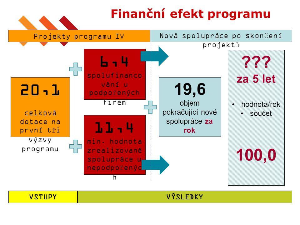 11 Finanční efekt programu 20,1 celková dotace na první tři výzvy programu 6,4 spolufinanco vání u podpořených firem 11,4 min. hodnota zrealizované sp