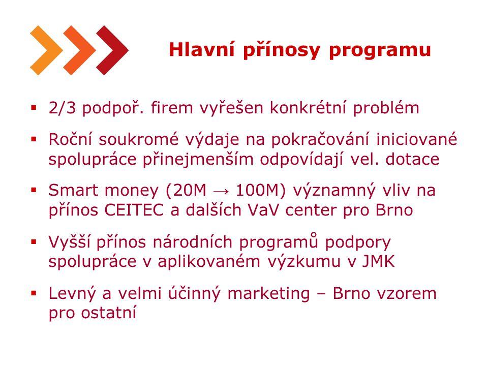 12 Hlavní přínosy programu  2/3 podpoř. firem vyřešen konkrétní problém  Roční soukromé výdaje na pokračování iniciované spolupráce přinejmenším odp