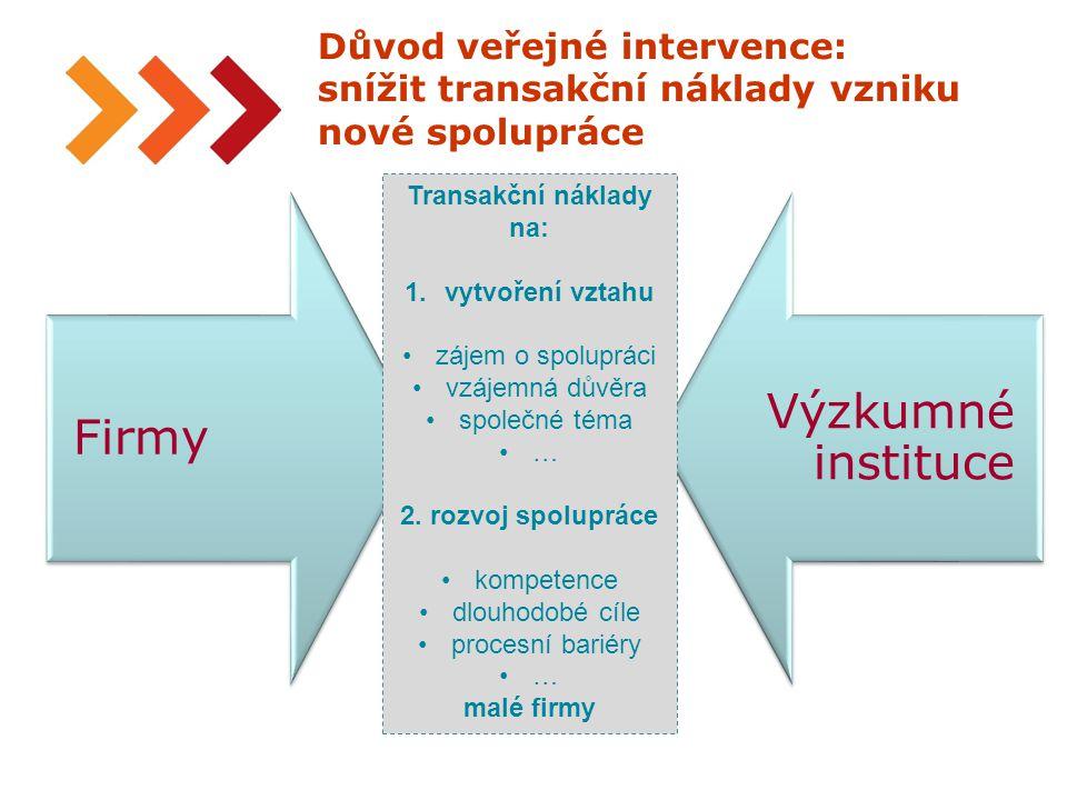 16 Důvod veřejné intervence: snížit transakční náklady vzniku nové spolupráce Firmy Výzkumné instituce Transakční náklady na: 1.vytvoření vztahu zájem