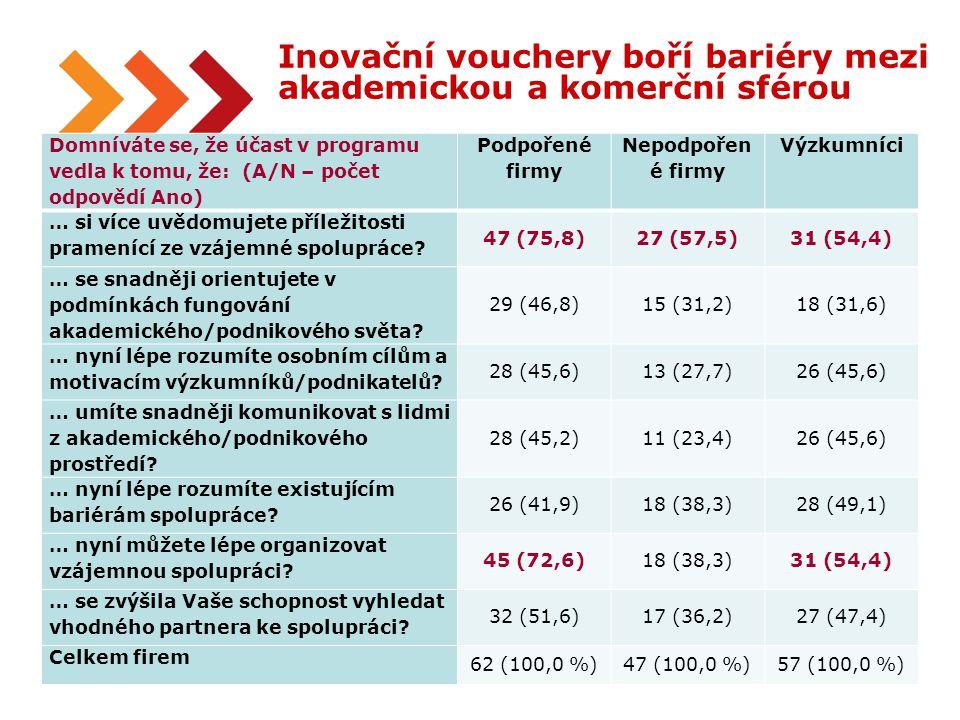 17 Inovační vouchery boří bariéry mezi akademickou a komerční sférou Domníváte se, že účast v programu vedla k tomu, že: (A/N – počet odpovědí Ano) Po