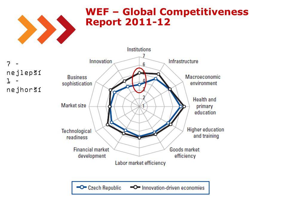 18 WEF – Global Competitiveness Report 2011-12 7 – nejlepší 1 – nejhorší