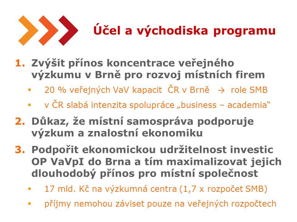 3 Účel a východiska programu 1.Zvýšit přínos koncentrace veřejného výzkumu v Brně pro rozvoj místních firem  20 % veřejných VaV kapacit ČR v Brně → r
