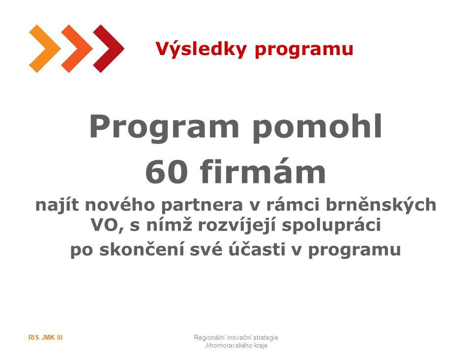 9 Výsledky programu Program pomohl 60 firmám najít nového partnera v rámci brněnských VO, s nímž rozvíjejí spolupráci po skončení své účasti v program
