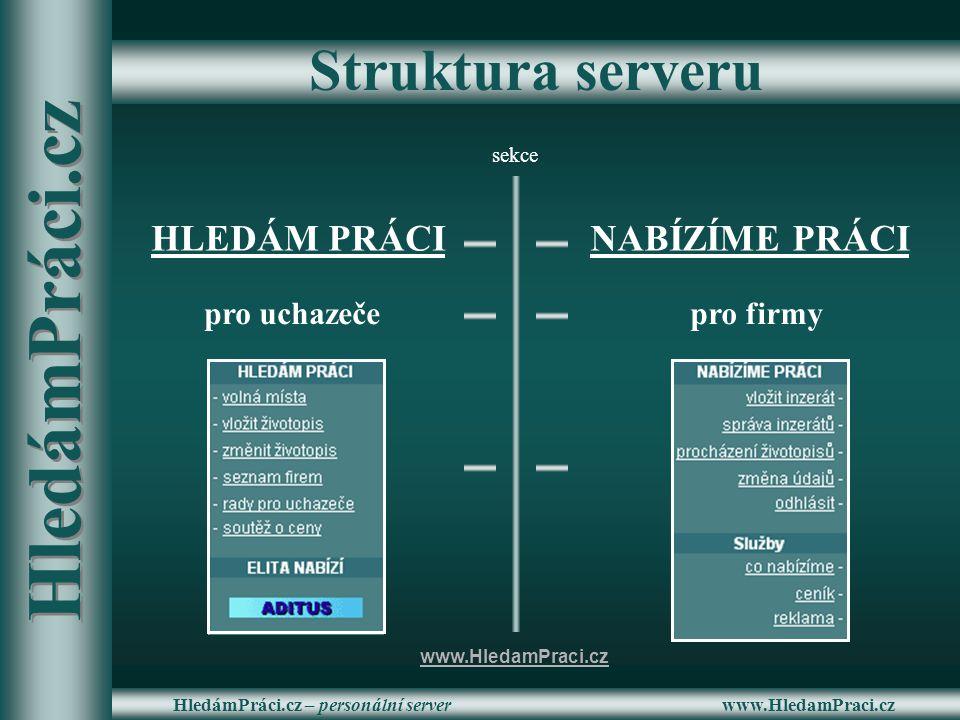 www.HledamPraci.czHledámPráci.cz – personální server Struktura serveru HLEDÁM PRÁCINABÍZÍME PRÁCI pro uchazečepro firmy sekce www.HledamPraci.cz Hledá