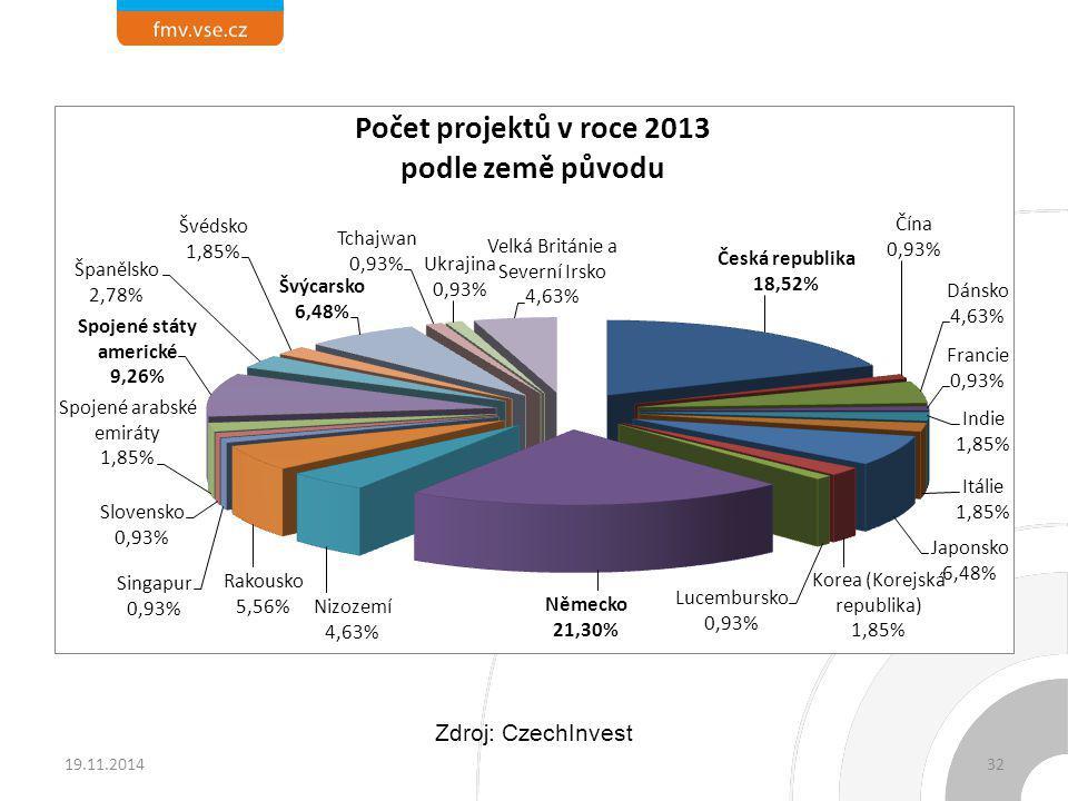 19.11.201432 Zdroj: CzechInvest