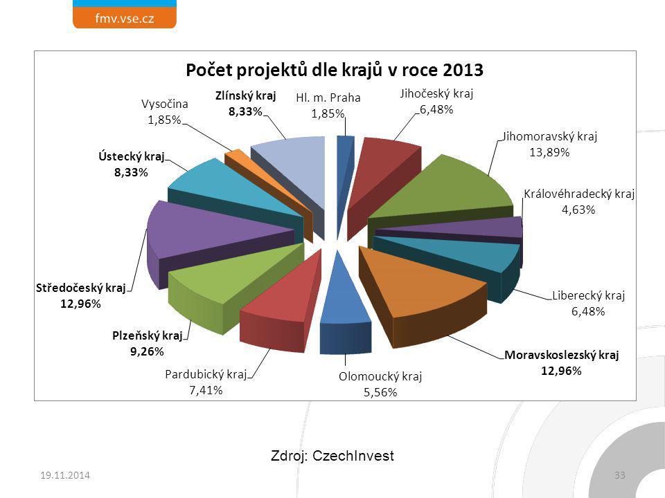 19.11.201433 Zdroj: CzechInvest