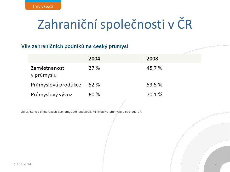 Zahraniční společnosti v ČR 20042008 Zaměstnanost v průmyslu 37 %45,7 % Průmyslová produkce52 %59,5 % Průmyslový vývoz60 %70,1 % Vliv zahraničních pod