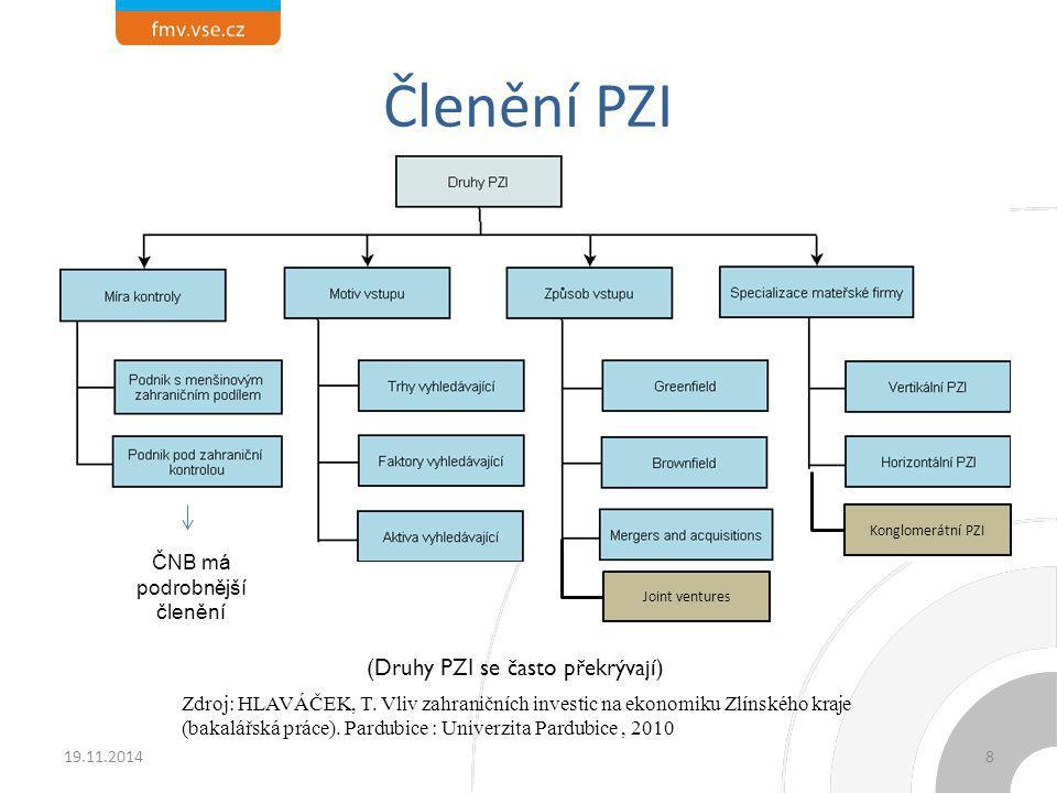 Členění PZI Zdroj: HLAVÁČEK, T. Vliv zahraničních investic na ekonomiku Zlínského kraje (bakalářská práce). Pardubice : Univerzita Pardubice, 2010 (Dr