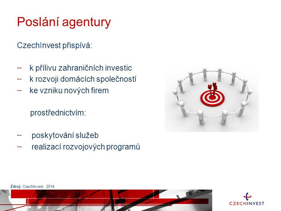 Poslání agentury CzechInvest přispívá: k přílivu zahraničních investic k rozvoji domácích společností ke vzniku nových firem prostřednictvím: poskytov