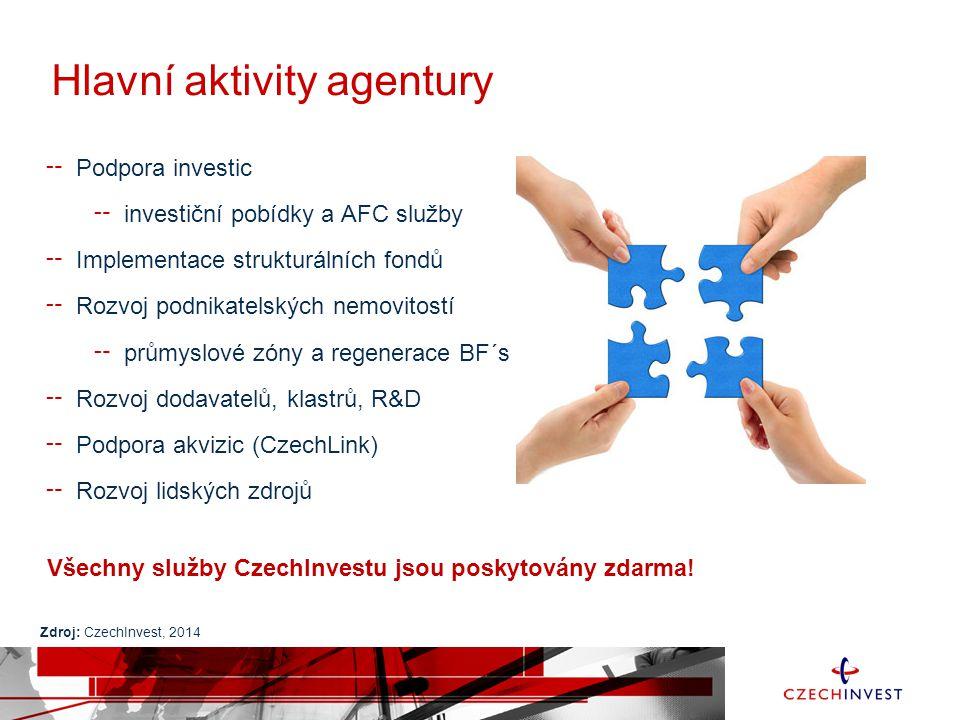 Hlavní aktivity agentury ╌ Podpora investic ╌ investiční pobídky a AFC služby ╌ Implementace strukturálních fondů ╌ Rozvoj podnikatelských nemovitostí ╌ průmyslové zóny a regenerace BF´s ╌ Rozvoj dodavatelů, klastrů, R&D ╌ Podpora akvizic (CzechLink) ╌ Rozvoj lidských zdrojů Všechny služby CzechInvestu jsou poskytovány zdarma.