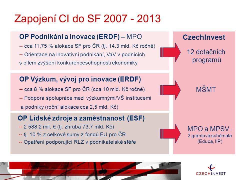 Zapojení CI do SF 2007 - 2013 OP Podnikání a inovace (ERDF) – MPO -- cca 11,75 % alokace SF pro ČR (tj. 14.3 mld. Kč ročně) -- Orientace na inovativní