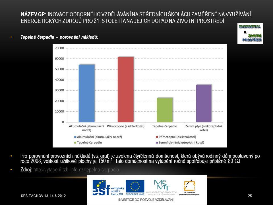 SPŠ TACHOV 13-14.6.2012 20 Tepelná čerpadla – porovnání nákladů: Pro porovnání provozních nákladů (viz graf) je zvolena čtyřčlenná domácnost, která ob